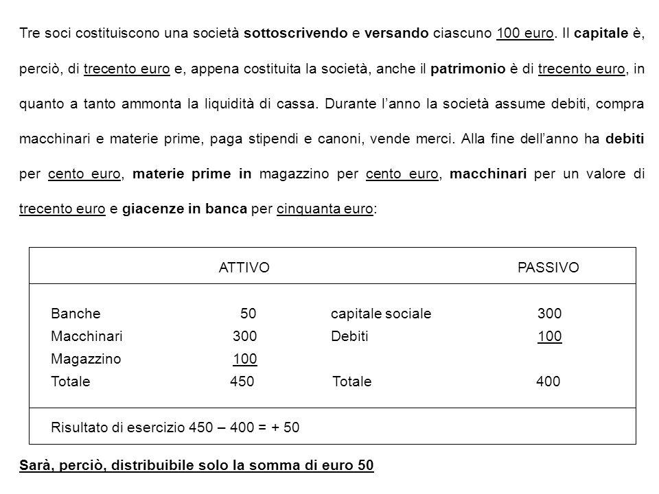 ATTIVO PASSIVO Banche 50 capitale sociale 300 Macchinari 300 Debiti 100 Magazzino 100 Totale 450 Totale 400 Risultato di esercizio 450 – 400 = + 50 Tr