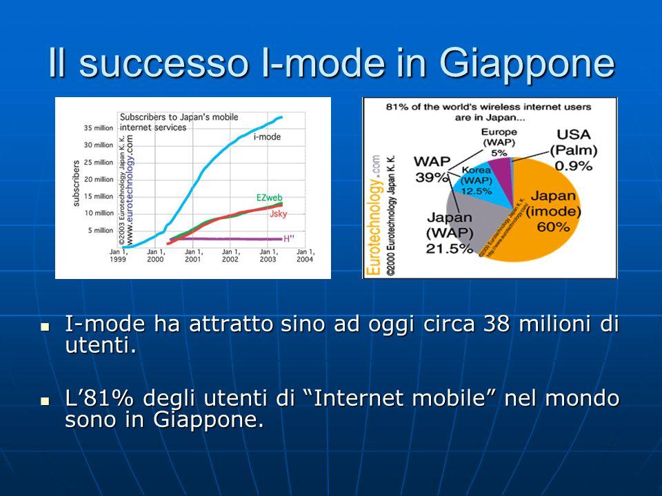 Il successo I-mode in Giappone I-mode ha attratto sino ad oggi circa 38 milioni di utenti.