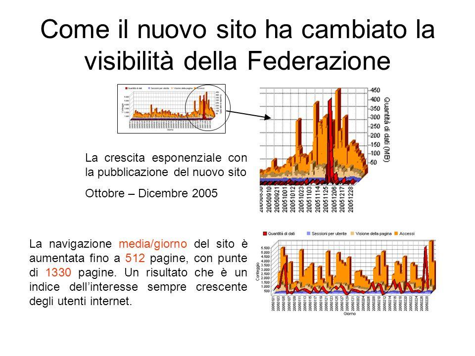 Come il nuovo sito ha cambiato la visibilità della Federazione La crescita esponenziale con la pubblicazione del nuovo sito Ottobre – Dicembre 2005 La navigazione media/giorno del sito è aumentata fino a 512 pagine, con punte di 1330 pagine.