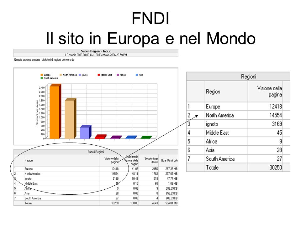 FNDI Il sito in Europa e nel Mondo