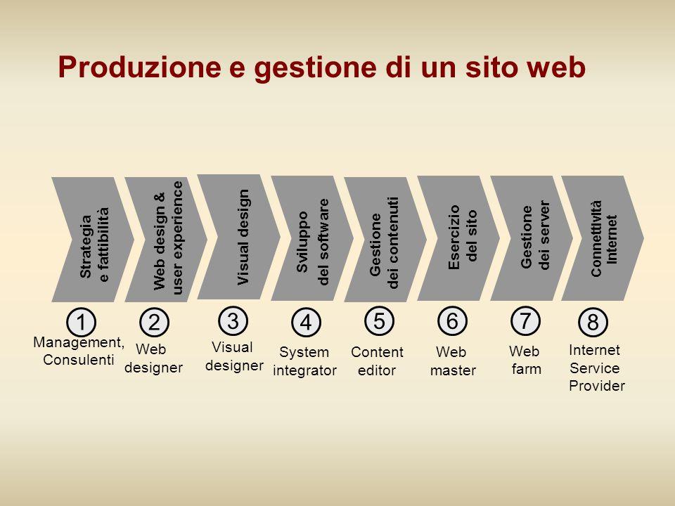 Produzione e gestione di un sito web Strategia e fattibilità Management, Consulenti 1 Visual design Visual designer 3 Esercizio del sito Web master 6