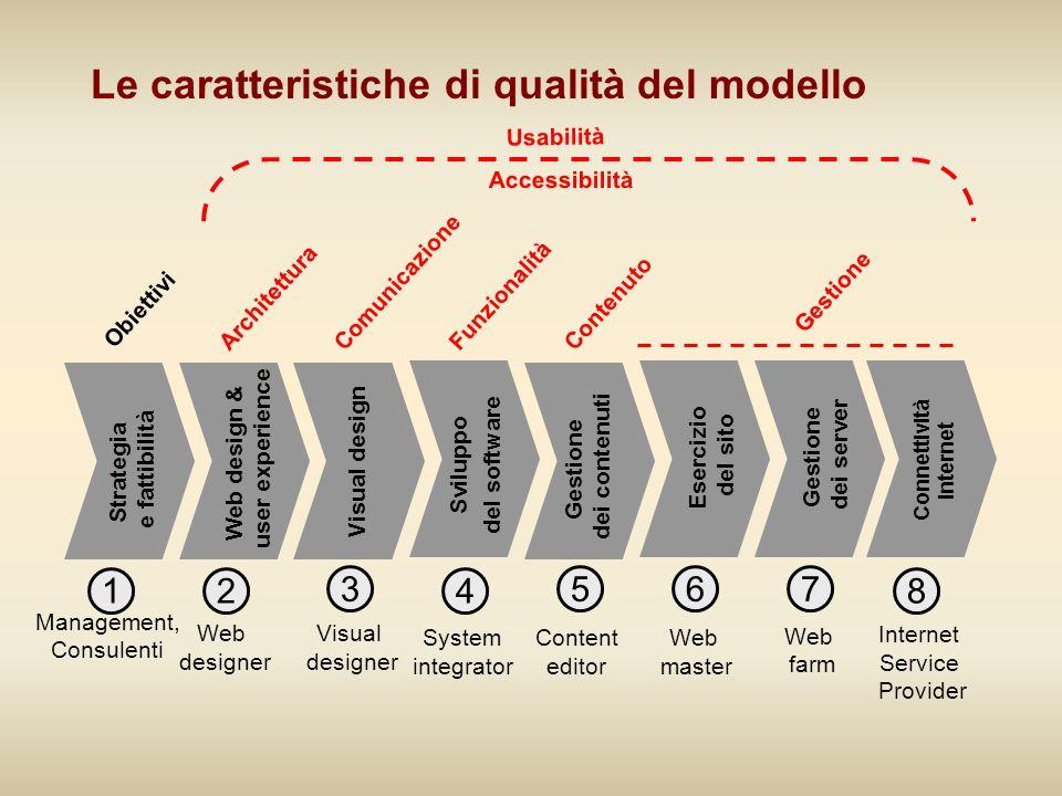 Strategia e fattibilità Management, Consulenti 1 Visual design Web designer 2 Sviluppo del software System integrator 3 Esercizio del sito Web master