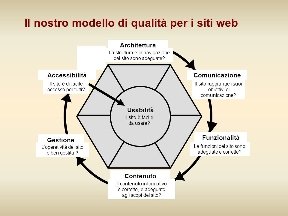Contenuto Il contenuto informativo è corretto, e adeguato agli scopi del sito? Comunicazione Il sito raggiunge i suoi obiettivi di comunicazione? Acce