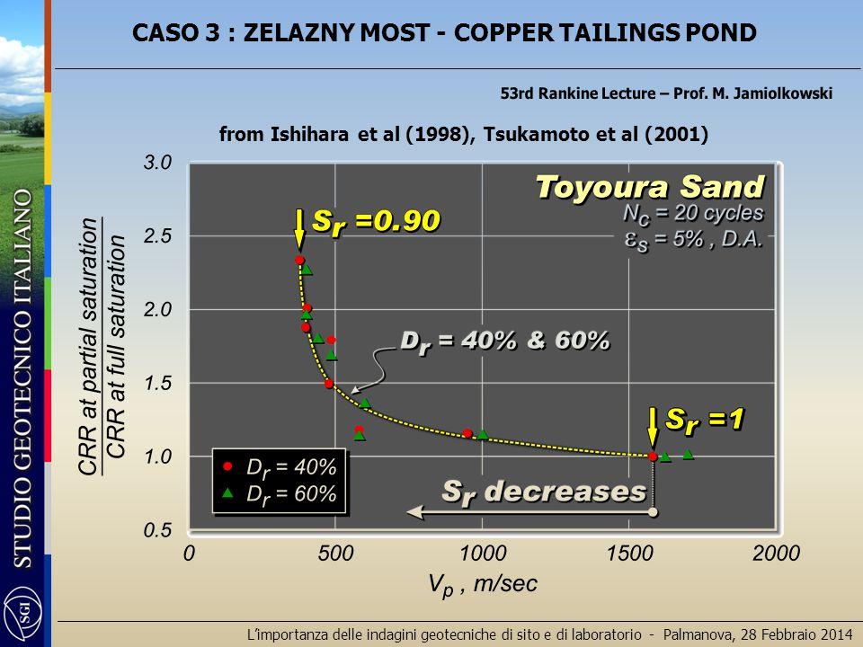 L'importanza delle indagini geotecniche di sito e di laboratorio - Palmanova, 28 Febbraio 2014 from Ishihara et al (1998), Tsukamoto et al (2001)