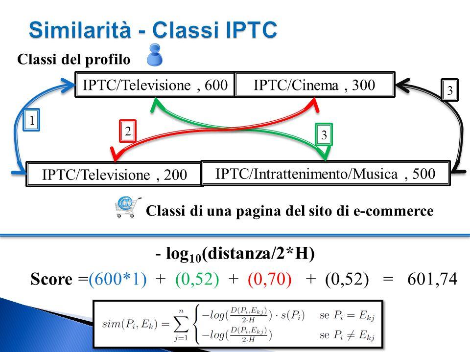 IPTC/Televisione, 600IPTC/Cinema, 300 IPTC/Televisione, 200 IPTC/Intrattenimento/Musica, 500 Classi del profilo Classi di una pagina del sito di e-commerce Score =(600*1) + (0,52) + (0,70) + (0,52) = 601,74 1 2 3 3 - log 10 (distanza/2*H)