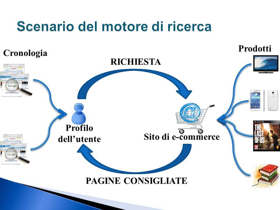 Profilo dell'utente Sito di e-commerce PAGINE CONSIGLIATE RICHIESTA Cronologia Prodotti