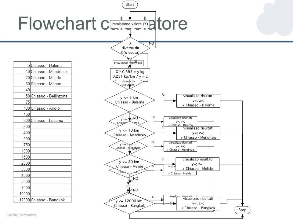 Flowchart calcolatore Shyrlie Rezzonico 5Chiasso - Balerna 10Chiasso - Mendrisio 20Chiasso - Melide 30Chiasso - Manno 40 50Chiasso - Bellinzona 75 100Chiasso - Airolo 150 200Chiasso - Lucerna 300 400 500 750 1000 1500 2000 3000 4000 5000 7500 10000 12000Chiasso - Bangkok
