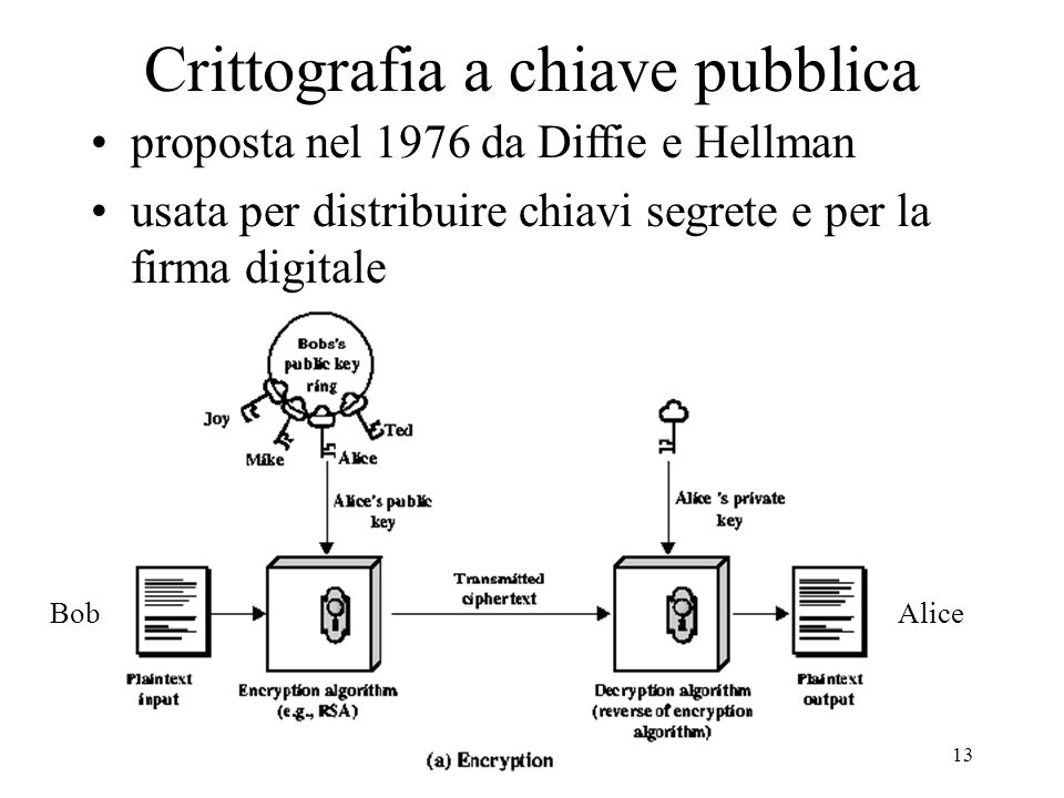 13 Crittografia a chiave pubblica proposta nel 1976 da Diffie e Hellman usata per distribuire chiavi segrete e per la firma digitale BobAlice