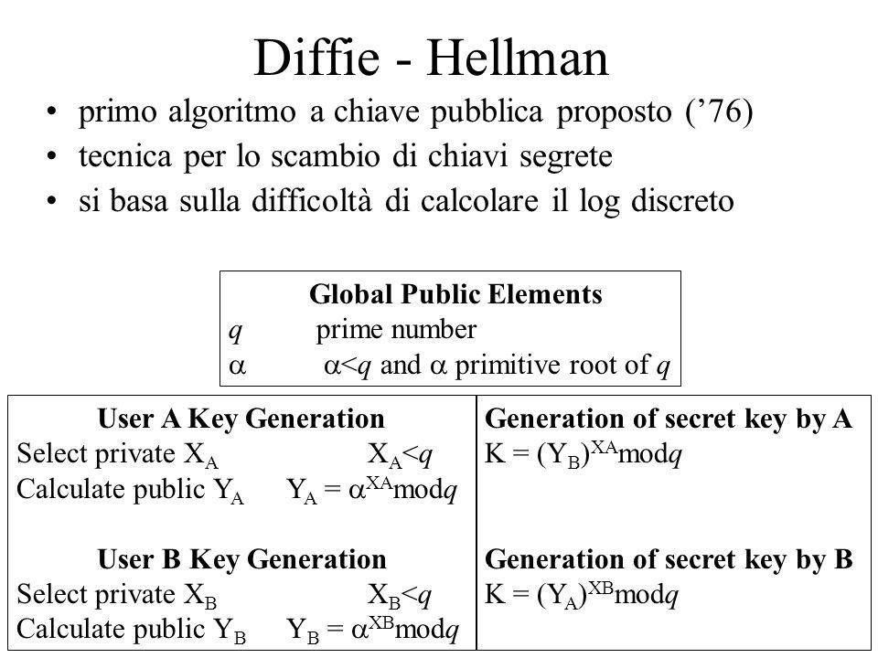 Diffie - Hellman primo algoritmo a chiave pubblica proposto ('76) tecnica per lo scambio di chiavi segrete si basa sulla difficoltà di calcolare il lo