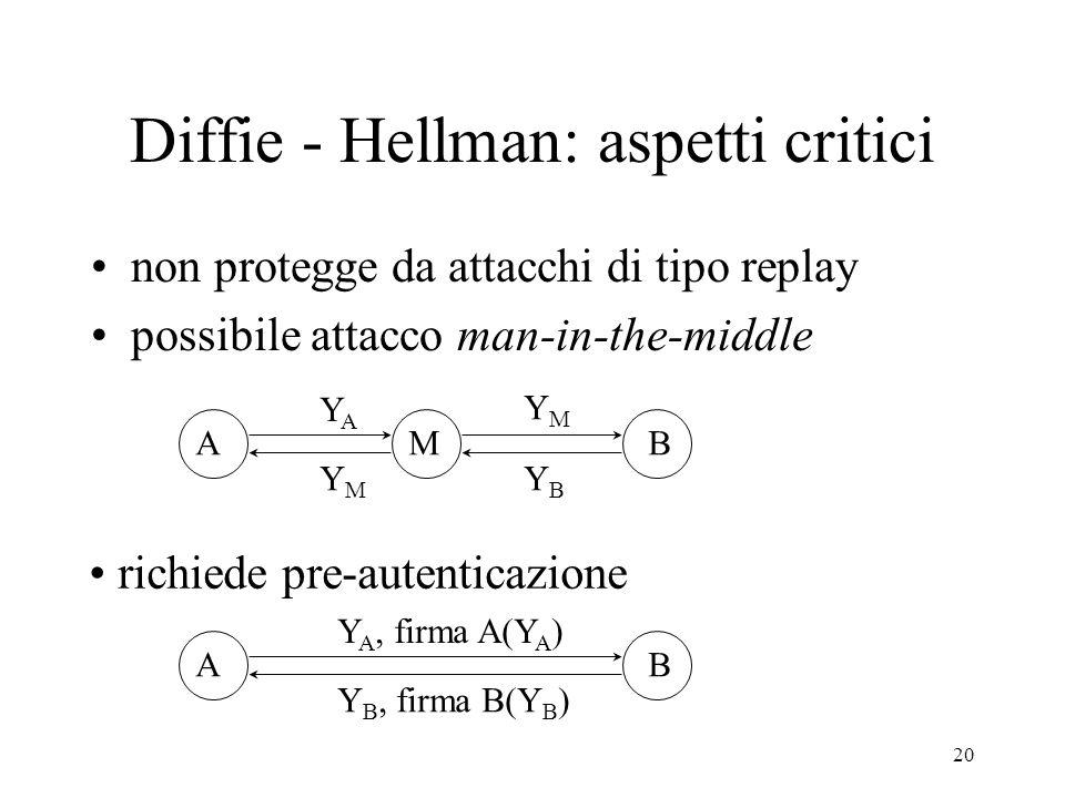 20 Diffie - Hellman: aspetti critici non protegge da attacchi di tipo replay possibile attacco man-in-the-middle AMB YAYA YMYM YMYM YBYB richiede pre-