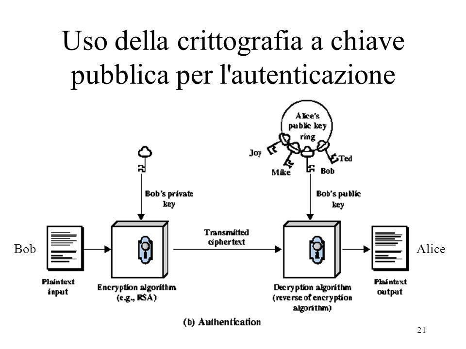 21 Uso della crittografia a chiave pubblica per l'autenticazione BobAlice