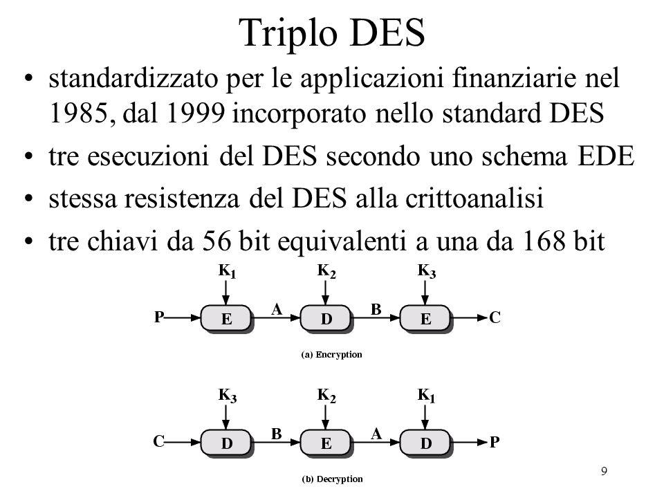 9 Triplo DES standardizzato per le applicazioni finanziarie nel 1985, dal 1999 incorporato nello standard DES tre esecuzioni del DES secondo uno schem
