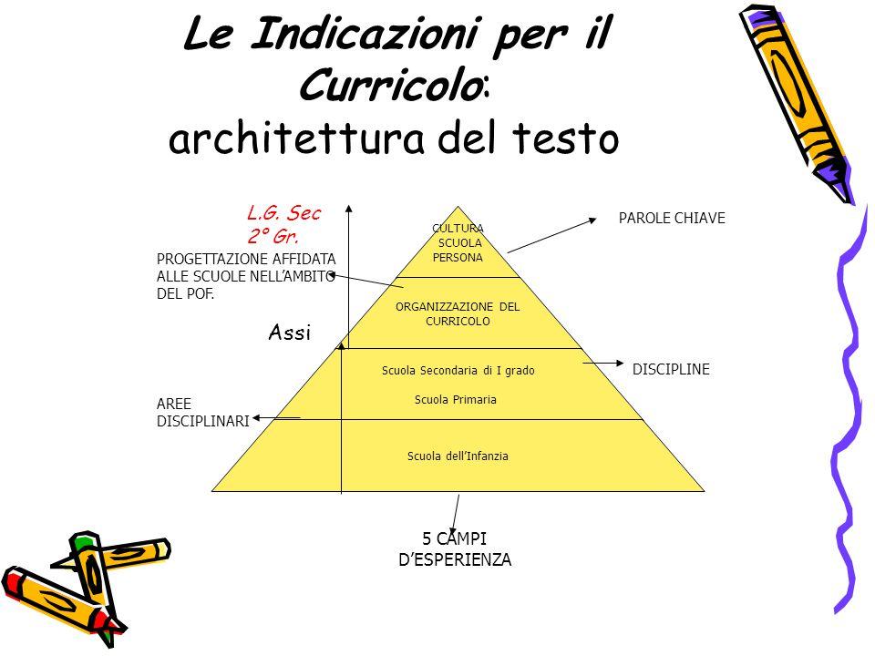 Le Indicazioni per il Curricolo: architettura del testo CULTURA SCUOLA PERSONA ORGANIZZAZIONE DEL CURRICOLO Scuola Secondaria di I grado Scuola Primar