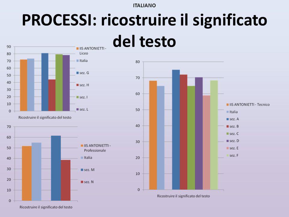 ITALIANO PROCESSI: ricostruire il significato del testo