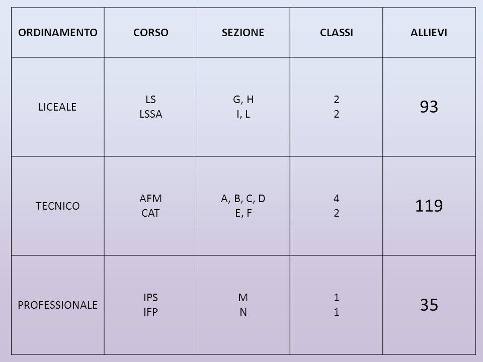 ORDINAMENTOCORSOSEZIONECLASSIALLIEVI LICEALE LS LSSA G, H I, L 2222 93 TECNICO AFM CAT A, B, C, D E, F 4242 119 PROFESSIONALE IPS IFP MNMN 1111 35
