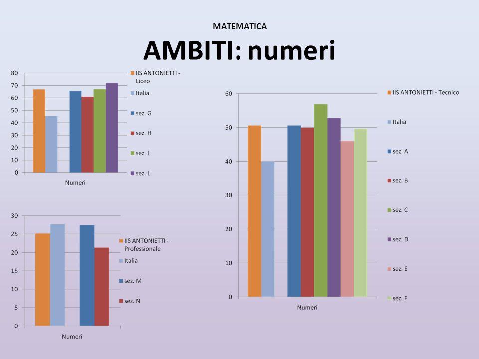 MATEMATICA AMBITI: numeri