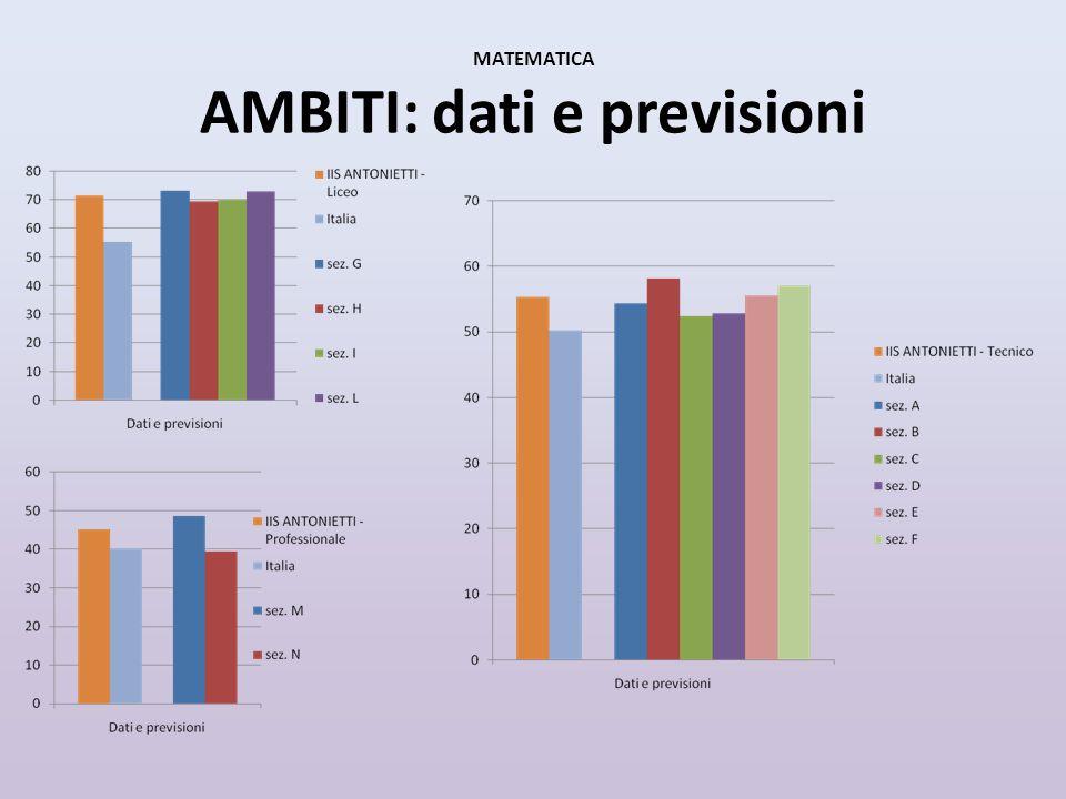 MATEMATICA AMBITI: dati e previsioni