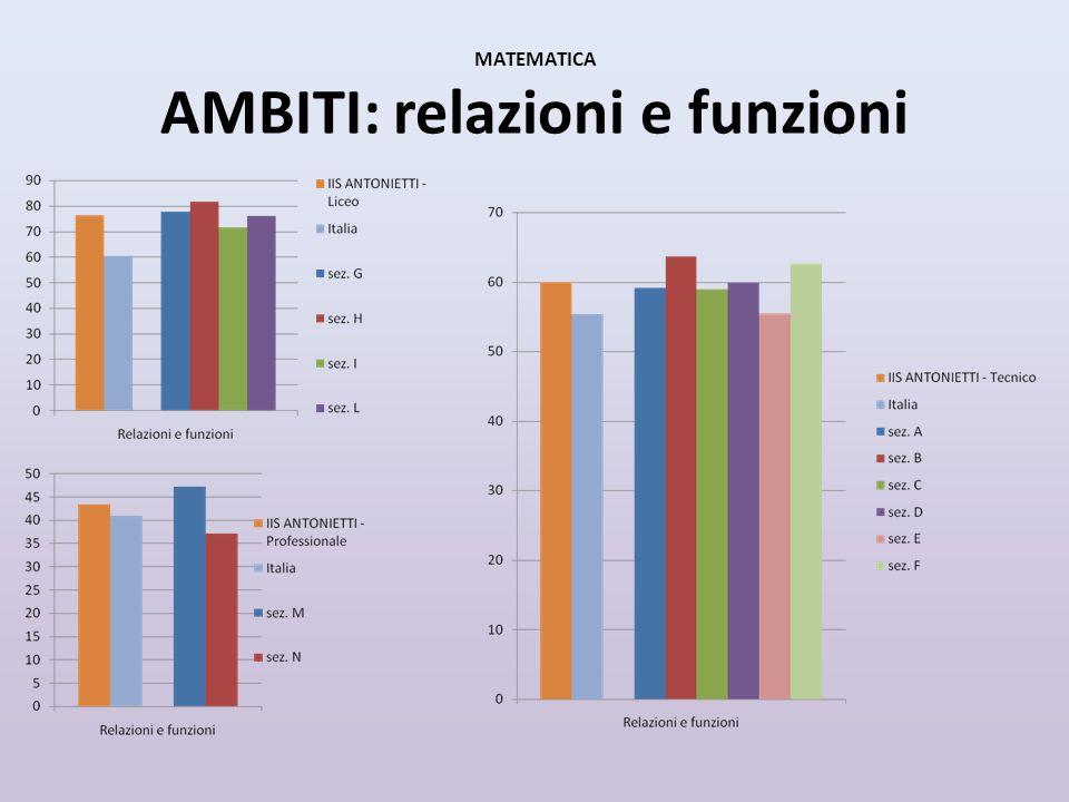MATEMATICA AMBITI: relazioni e funzioni