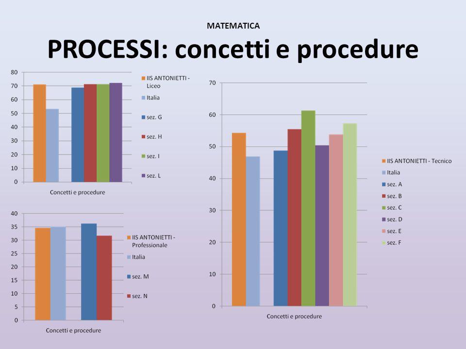 MATEMATICA PROCESSI: concetti e procedure