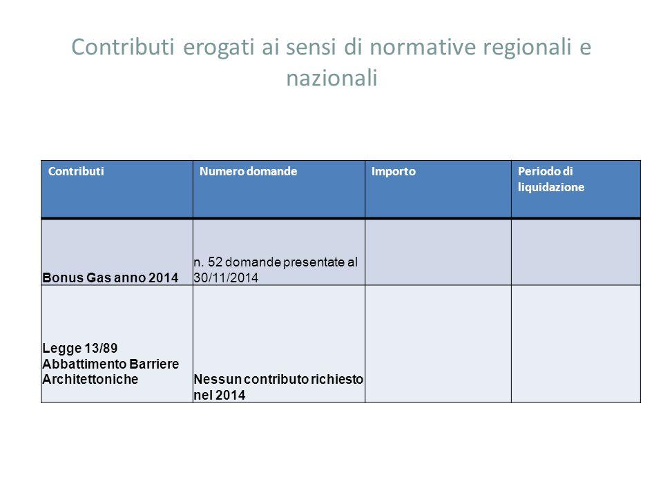 Contributi erogati ai sensi di normative regionali e nazionali ContributiNumero domandeImportoPeriodo di liquidazione Bonus Gas anno 2014 n.