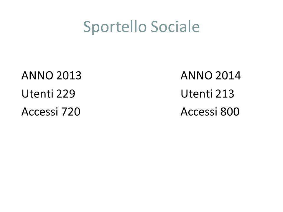 Sportello Sociale ANNO 2013 ANNO 2014 Utenti 229Utenti 213 Accessi 720Accessi 800