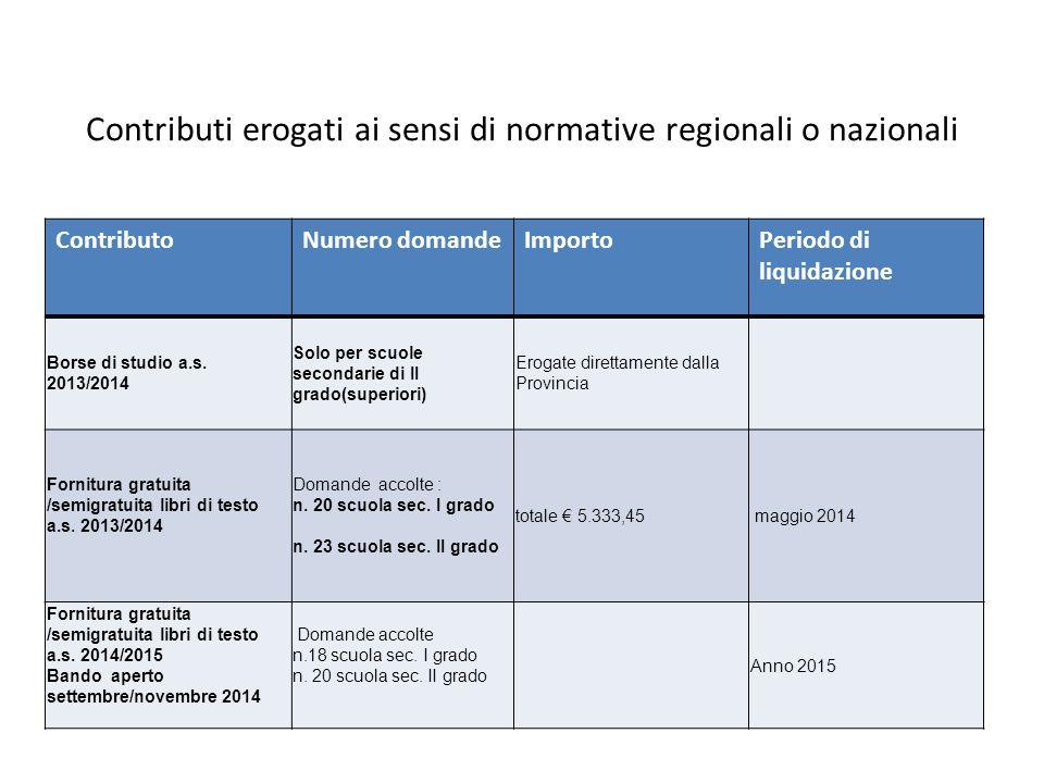 Contributi erogati ai sensi di normative regionali o nazionali ContributoNumero domandeImportoPeriodo di liquidazione Borse di studio a.s.
