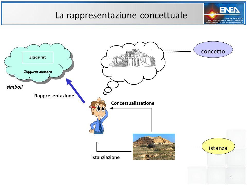 Concettualizzatione Istanziazione La rappresentazione concettuale istanza concetto simboli Rappresentazione Ziqqurat sumero Ziqqurat 4