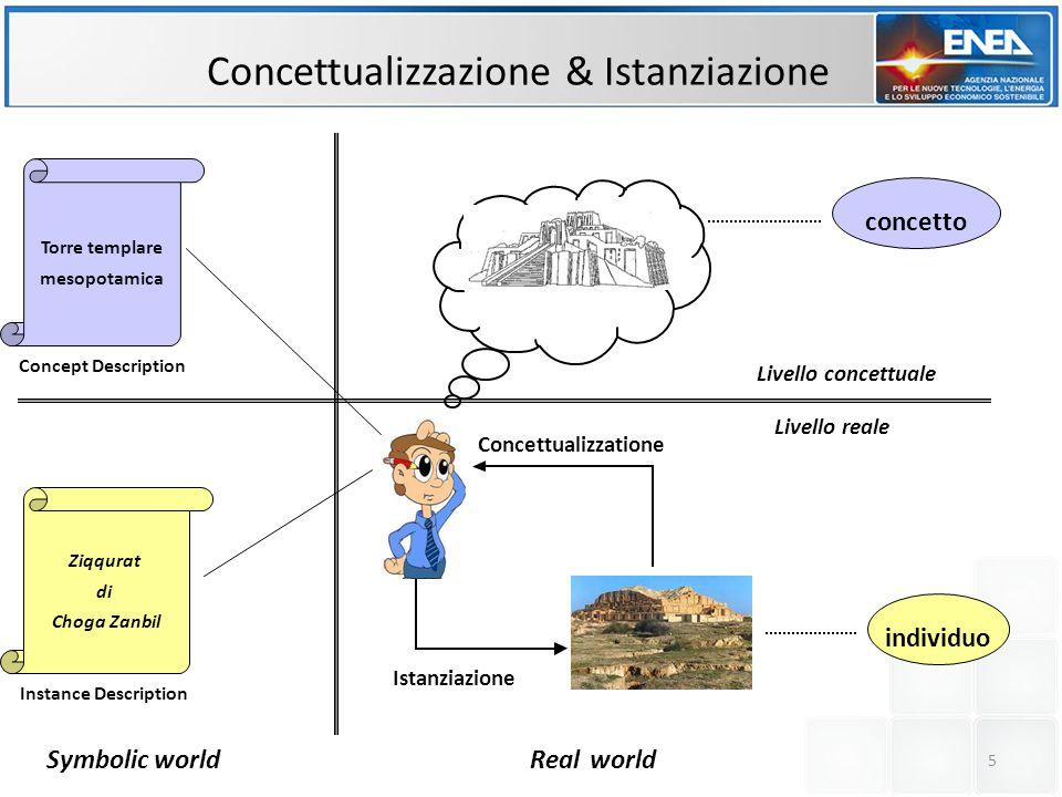 Concettualizzatione Istanziazione Concettualizzazione & Istanziazione individuo concetto Livello concettuale Livello reale Torre templare mesopotamica