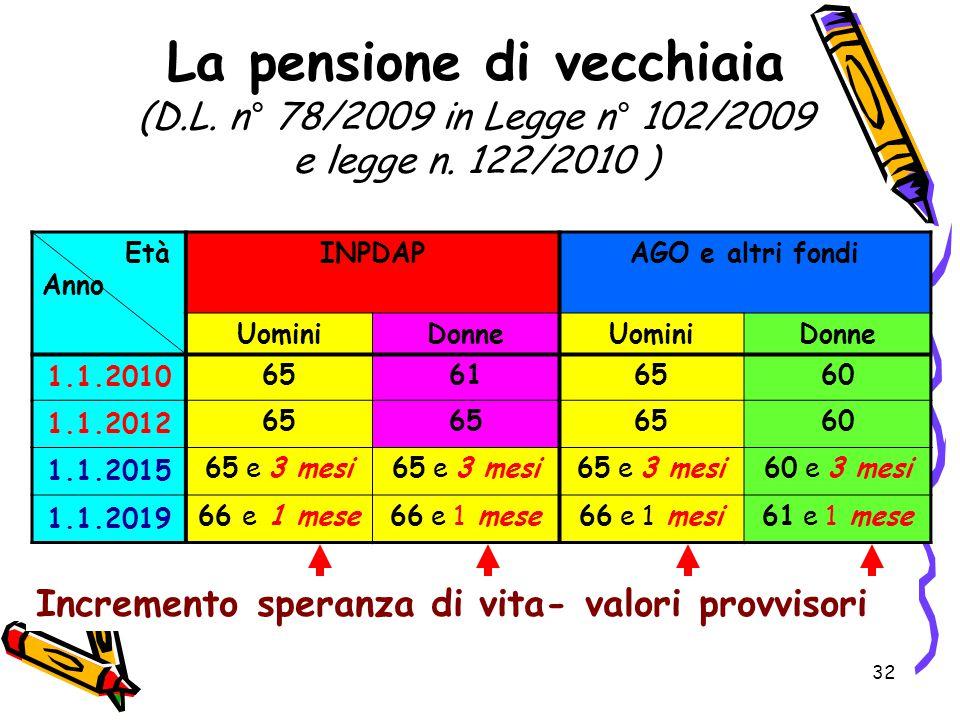 32 La pensione di vecchiaia (D.L. n° 78/2009 in Legge n° 102/2009 e legge n. 122/2010 ) Età Anno INPDAPAGO e altri fondi UominiDonneUominiDonne 1.1.20