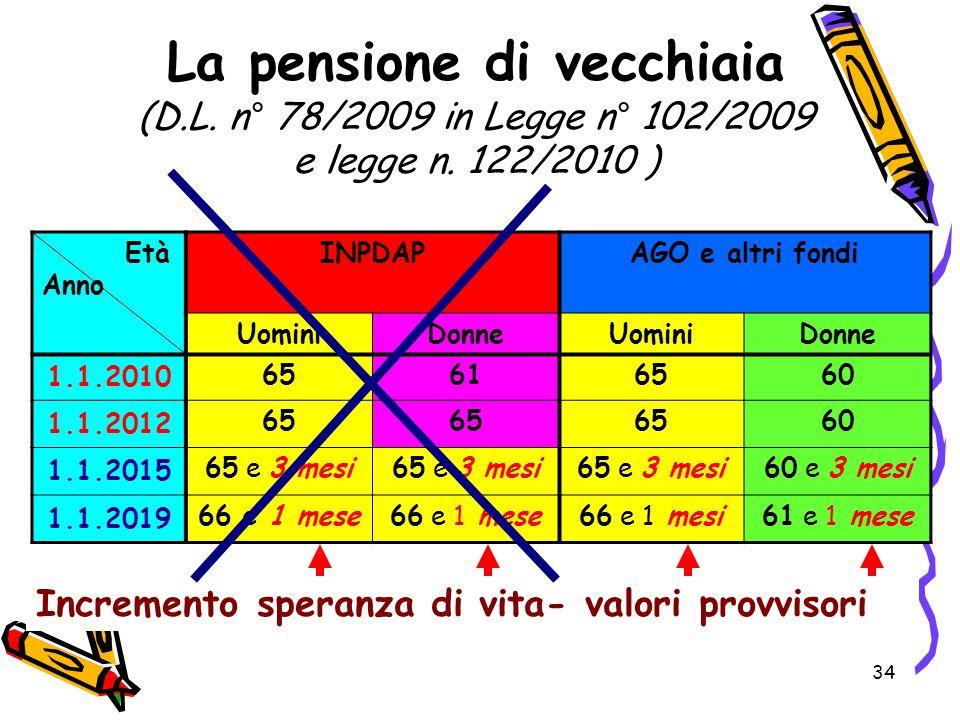 34 La pensione di vecchiaia (D.L. n° 78/2009 in Legge n° 102/2009 e legge n. 122/2010 ) Età Anno INPDAPAGO e altri fondi UominiDonneUominiDonne 1.1.20