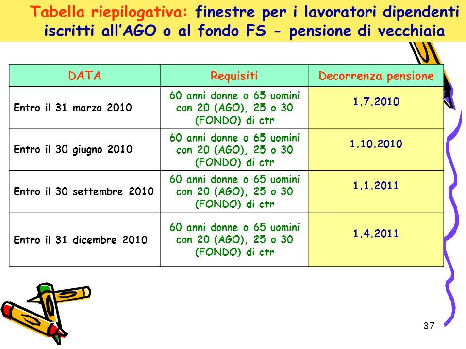 37 DATARequisitiDecorrenza pensione Entro il 31 marzo 2010 60 anni donne o 65 uomini con 20 (AGO), 25 o 30 (FONDO) di ctr 1.7.2010 Entro il 30 giugno