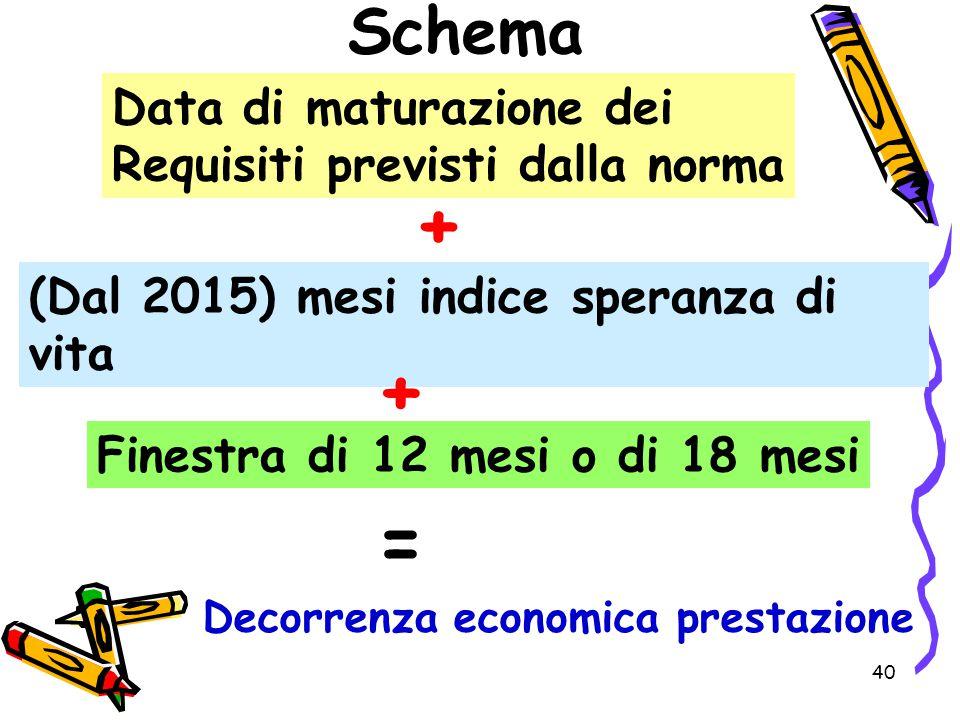 40 Schema Data di maturazione dei Requisiti previsti dalla norma + (Dal 2015) mesi indice speranza di vita + Finestra di 12 mesi o di 18 mesi = Decorr