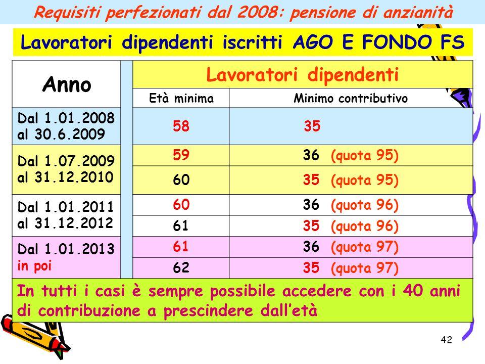 42 Requisiti perfezionati dal 2008: pensione di anzianità Anno Lavoratori dipendenti Età minimaMinimo contributivo Dal 1.01.2008 al 30.6.2009 58 35 Da