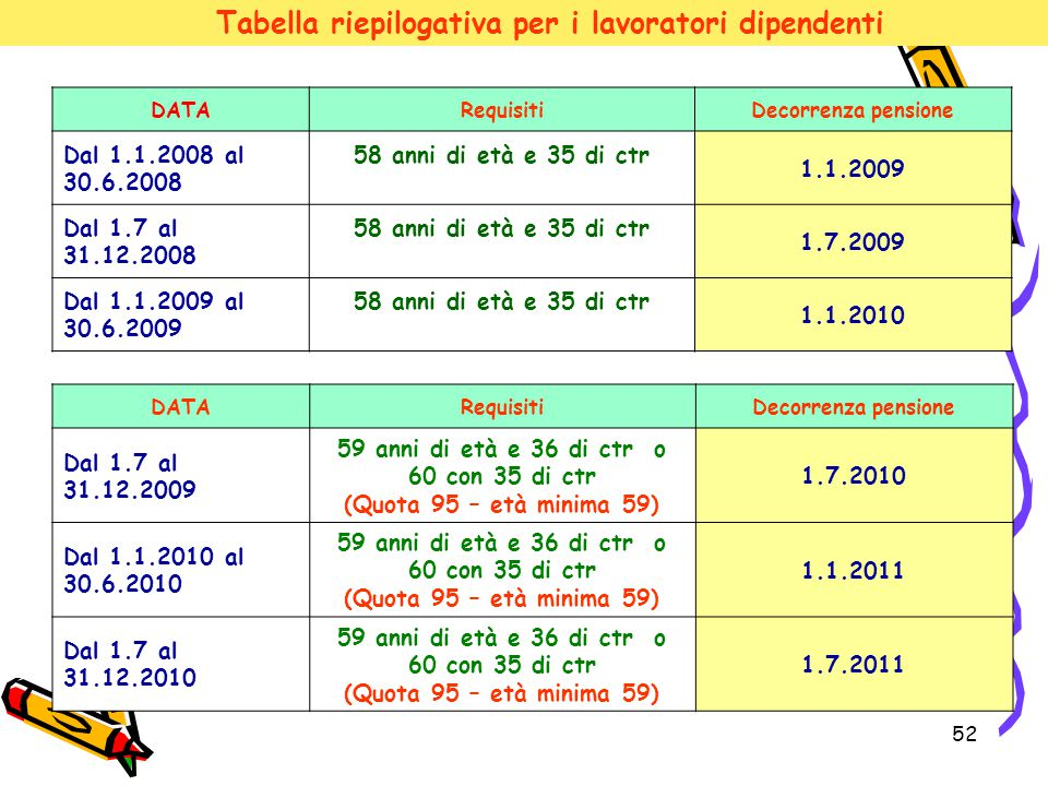 52 Tabella riepilogativa per i lavoratori dipendenti DATARequisitiDecorrenza pensione Dal 1.1.2008 al 30.6.2008 58 anni di età e 35 di ctr 1.1.2009 Da