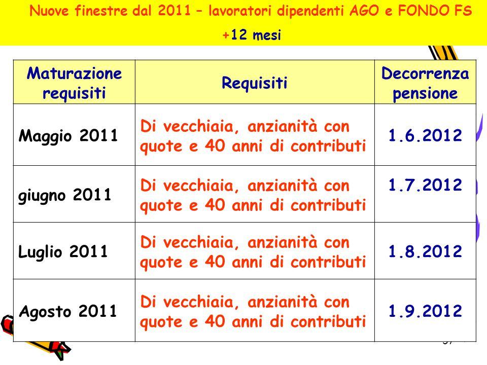 57 Maturazione requisiti Requisiti Decorrenza pensione Maggio 2011 Di vecchiaia, anzianità con quote e 40 anni di contributi 1.6.2012 giugno 2011 Di v