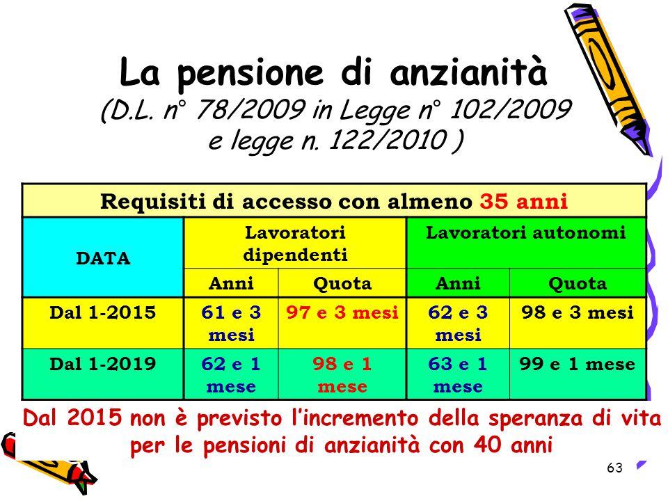 63 Requisiti di accesso con almeno 35 anni DATA Lavoratori dipendenti Lavoratori autonomi AnniQuotaAnniQuota Dal 1-201561 e 3 mesi 97 e 3 mesi62 e 3 m