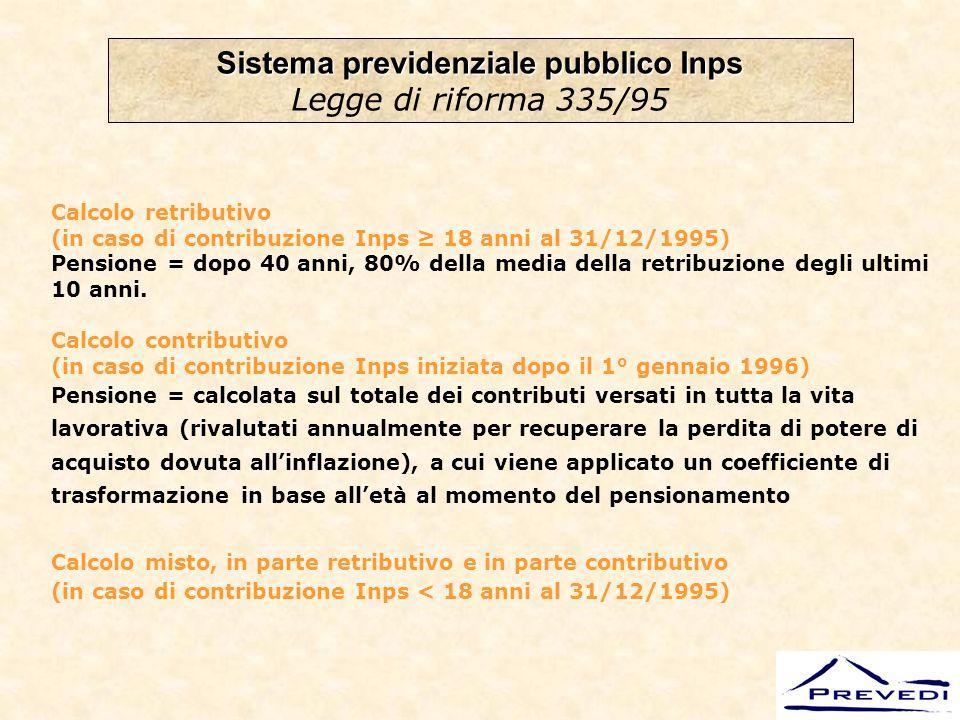 TASSI DI COPERTURA 80% 50% 19952010 2035 LAVORATORIDIPENDENTI GLI EFFETTI DELLA LEGGE 335/95