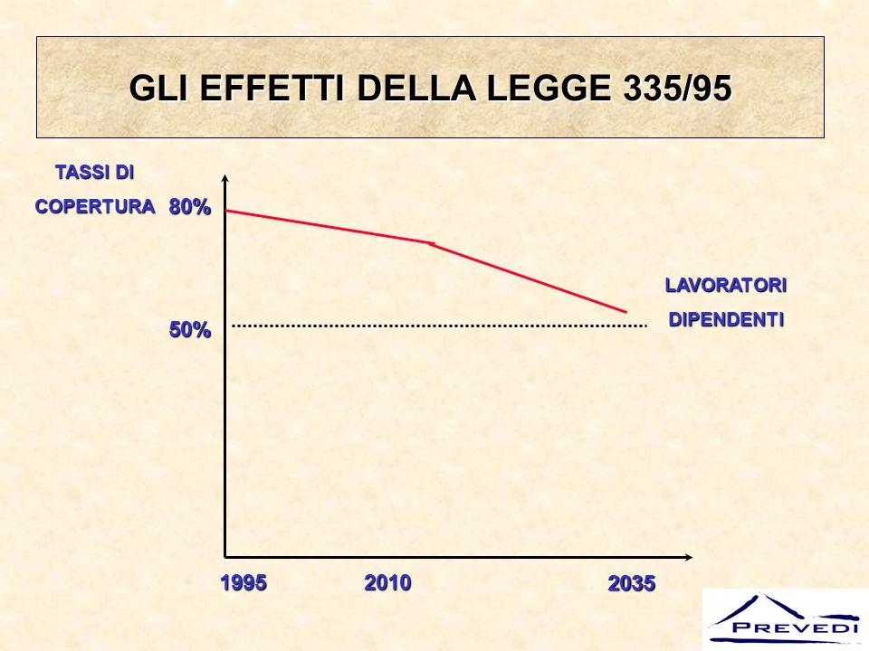 Esempio di calcolo pensione Inps con metodo contributivo Ipotesi: Retribuzione annua lorda: € 15.000 Età al pensionamento: 57 anni (coefficiente di trasformazione Inps 4,72%) Anni di contribuzione: 40 Risultati: Contribuzione annua: € 15.000 x 33% = € 4.950 Contribuzione totale: € 4.950 x 40 = 198.000 Calcolo pensione annua: € 198.000 x 4,72% = € 9.345,6 % di copertura sull'ultima retribuzione: € 9.345,6 / 15.000 = 62,3%