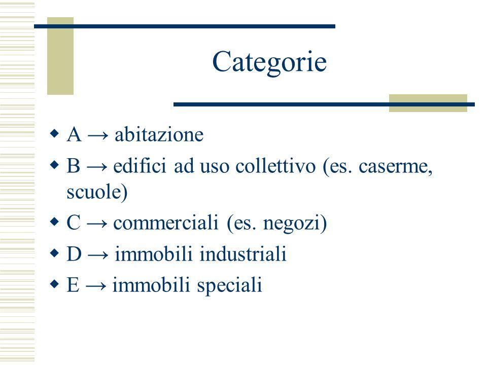 Categorie  A → abitazione  B → edifici ad uso collettivo (es. caserme, scuole)  C → commerciali (es. negozi)  D → immobili industriali  E → immob
