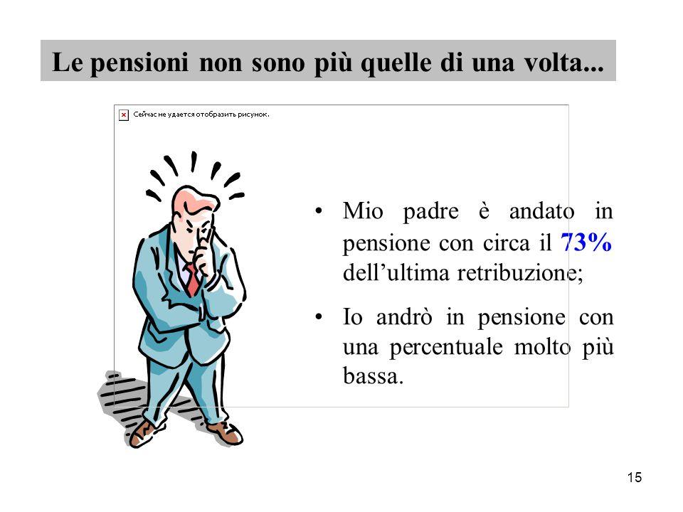 15 Mio padre è andato in pensione con circa il 73% dell'ultima retribuzione; Io andrò in pensione con una percentuale molto più bassa.