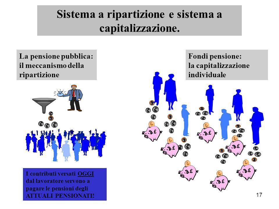 17 La pensione pubblica: il meccanismo della ripartizione I contributi versati OGGI dal lavoratore servono a pagare le pensioni degli ATTUALI PENSIONATI.