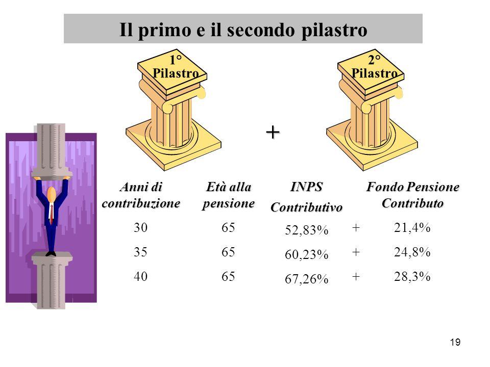 19 1° Pilastro 2° Pilastro + Anni di contribuzione 30 35 40 Età alla pensione 65 INPSContributivo 52,83% 60,23% 67,26% Fondo Pensione Contributo + 21,4% + 24,8% + 28,3% Il primo e il secondo pilastro