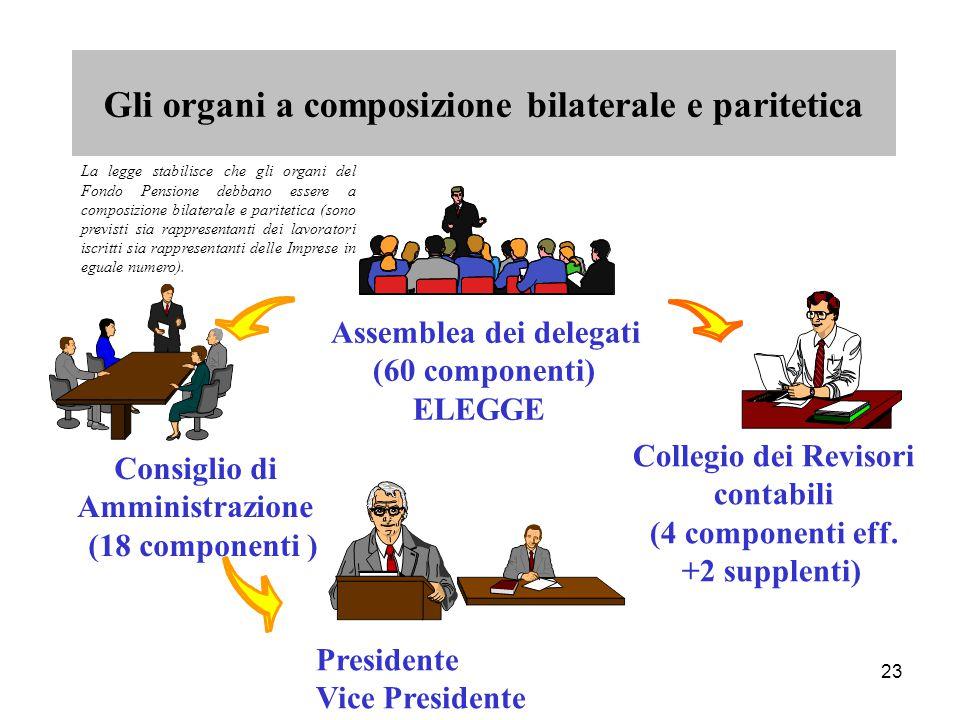 23 Gli organi a composizione bilaterale e paritetica Consiglio di Amministrazione (18 componenti ) Collegio dei Revisori contabili (4 componenti eff.
