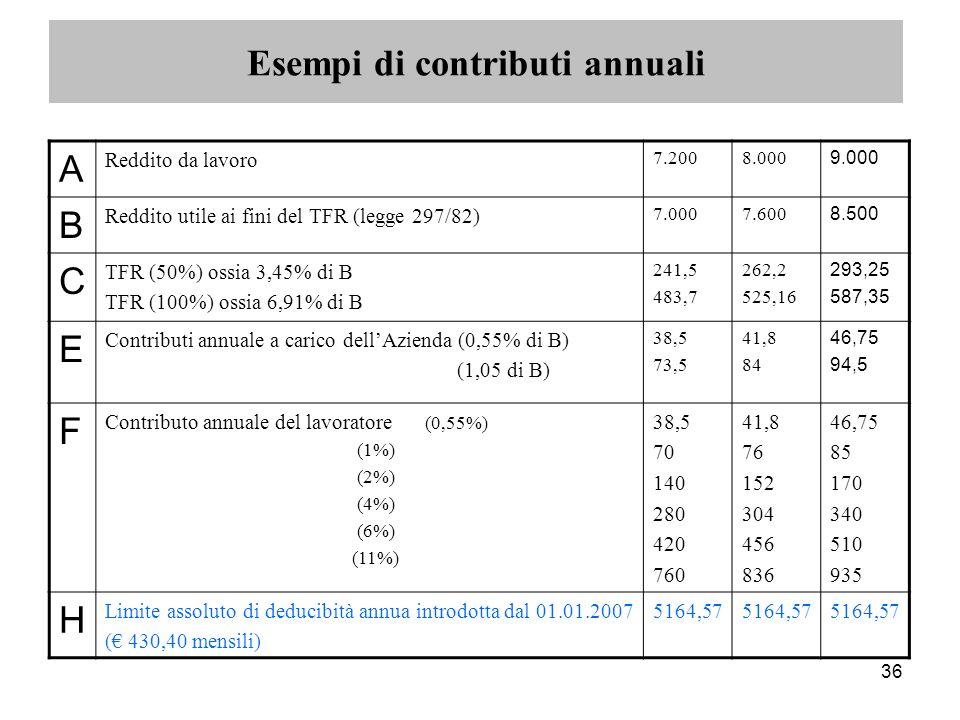 36 A Reddito da lavoro 7.2008.000 9.000 B Reddito utile ai fini del TFR (legge 297/82) 7.0007.600 8.500 C TFR (50%) ossia 3,45% di B TFR (100%) ossia 6,91% di B 241,5 483,7 262,2 525,16 293,25 587,35 E Contributi annuale a carico dell'Azienda (0,55% di B) (1,05 di B) 38,5 73,5 41,8 84 46,75 94,5 F Contributo annuale del lavoratore (0,55%) (1%) (2%) (4%) (6%) (11%) 38,5 70 140 280 420 760 41,8 76 152 304 456 836 46,75 85 170 340 510 935 H Limite assoluto di deducibità annua introdotta dal 01.01.2007 (€ 430,40 mensili) 5164,57 Esempi di contributi annuali