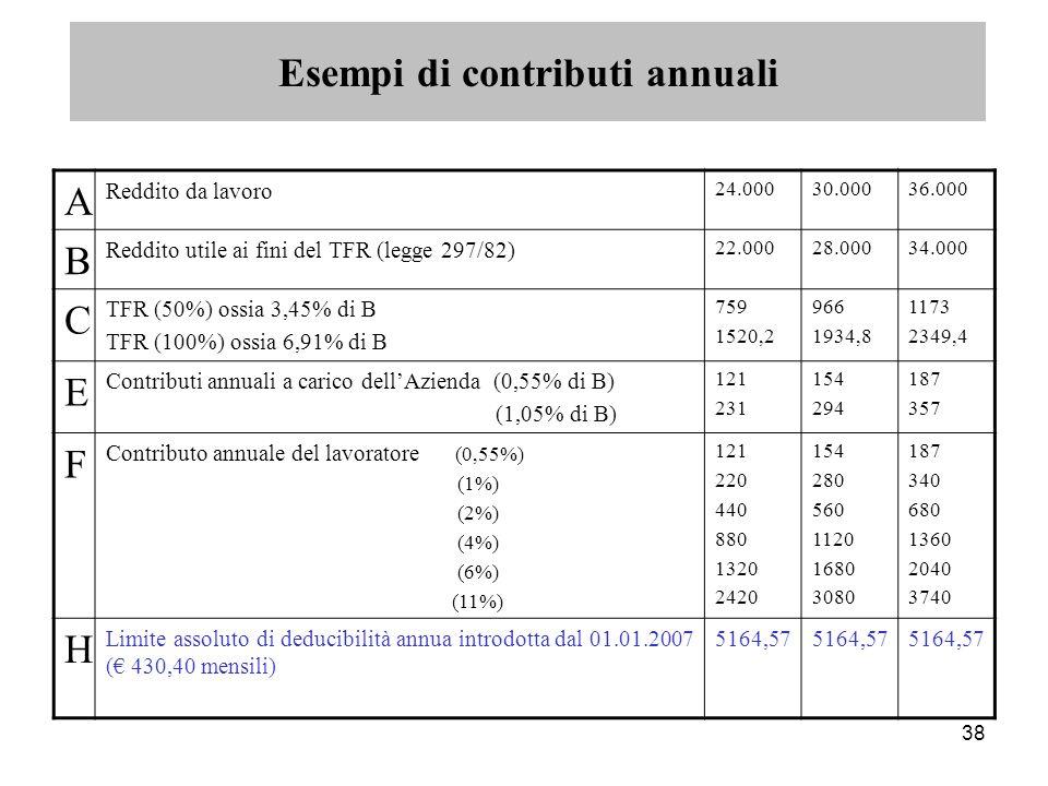 38 A Reddito da lavoro 24.00030.00036.000 B Reddito utile ai fini del TFR (legge 297/82) 22.00028.00034.000 C TFR (50%) ossia 3,45% di B TFR (100%) ossia 6,91% di B 759 1520,2 966 1934,8 1173 2349,4 E Contributi annuali a carico dell'Azienda (0,55% di B) (1,05% di B) 121 231 154 294 187 357 F Contributo annuale del lavoratore (0,55%) (1%) (2%) (4%) (6%) (11%) 121 220 440 880 1320 2420 154 280 560 1120 1680 3080 187 340 680 1360 2040 3740 H Limite assoluto di deducibilità annua introdotta dal 01.01.2007 (€ 430,40 mensili) 5164,57 Esempi di contributi annuali