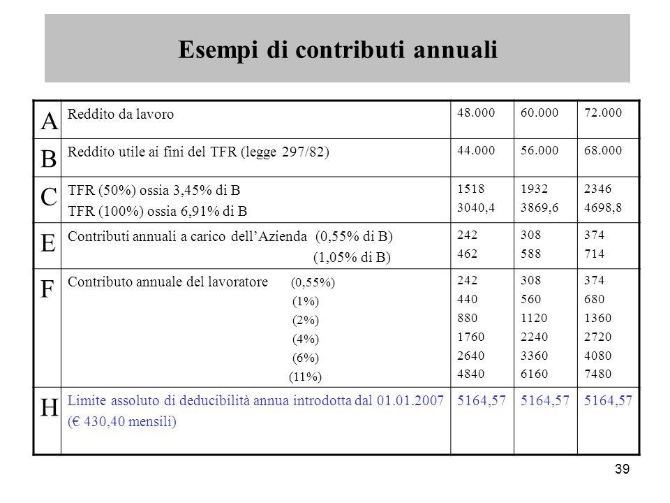 39 A Reddito da lavoro 48.00060.00072.000 B Reddito utile ai fini del TFR (legge 297/82) 44.00056.00068.000 C TFR (50%) ossia 3,45% di B TFR (100%) ossia 6,91% di B 1518 3040,4 1932 3869,6 2346 4698,8 E Contributi annuali a carico dell'Azienda (0,55% di B) (1,05% di B) 242 462 308 588 374 714 F Contributo annuale del lavoratore (0,55%) (1%) (2%) (4%) (6%) (11%) 242 440 880 1760 2640 4840 308 560 1120 2240 3360 6160 374 680 1360 2720 4080 7480 H Limite assoluto di deducibilità annua introdotta dal 01.01.2007 (€ 430,40 mensili) 5164,57 Esempi di contributi annuali