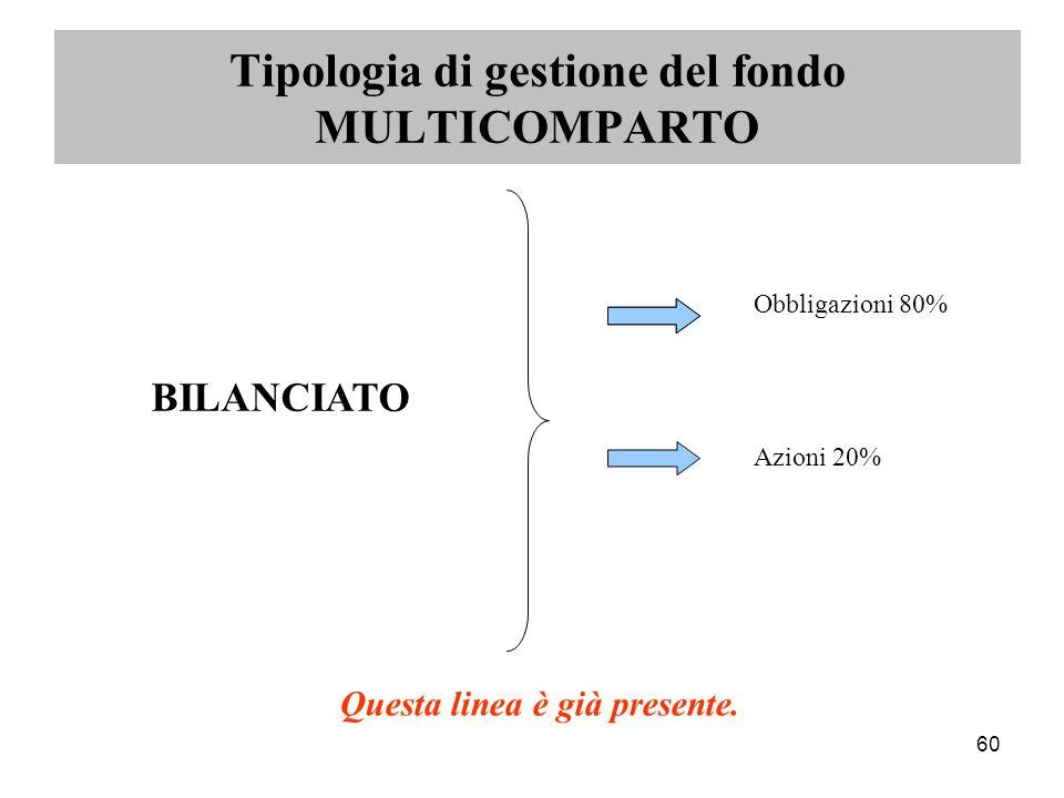 60 Obbligazioni 80% Azioni 20% Tipologia di gestione del fondo MULTICOMPARTO BILANCIATO Questa linea è già presente.