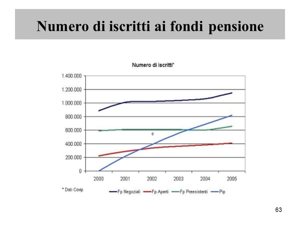 63 Numero di iscritti ai fondi pensione