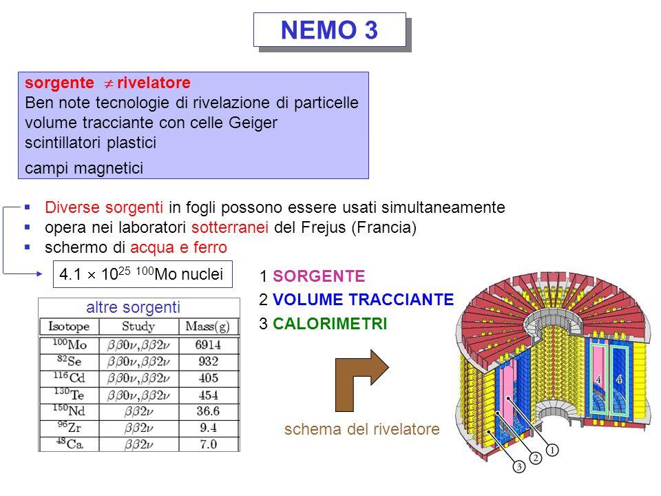 NEMO 3 un evento DDB 2 spettro NEMO 3 Limite intrinseco:  sorgenti deboli e bassa efficienza  bassa risoluzione energetica  2 fondo Sensibilità finale: 0.2 – 0.35 eV  1/2 0 (y) > 3.5  10 23 y (90% CL) m ee < 0.7 – 1.2 eV 100 Mo Espansione dell'esperimento: SuperNEMO