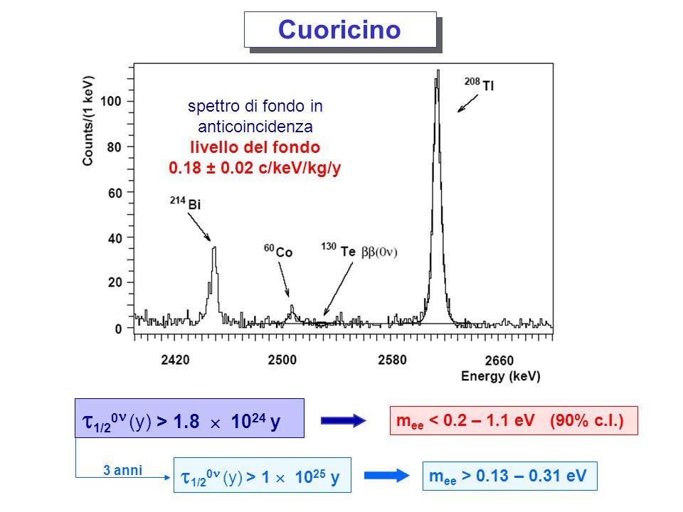 CUORE 25 torri come Cuoricino, M = ~ 1 Tonnellata 5 anni fondo = 0.01 c/(keV kg y) F 0  = 2.1  10 26 y m ee < 28 – 68 meV 5 anni fondo = 0.001 c/(keV kg y) F 0  = 6.5  10 26 y m ee < 16 – 38 meV TeO 2 termometer VV Si termometer eventi superficiali eventi di interni